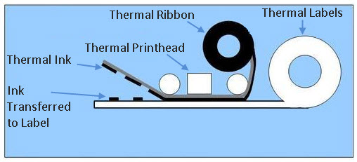 thermal transfer printer process